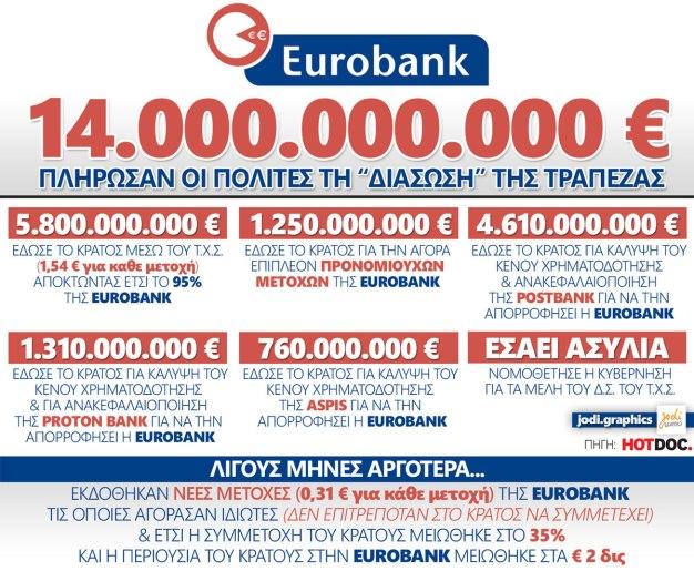 EUROBANK-14DIS